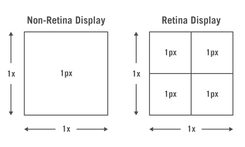 retina display diagram 1